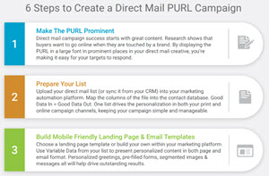 purl marketing checklist